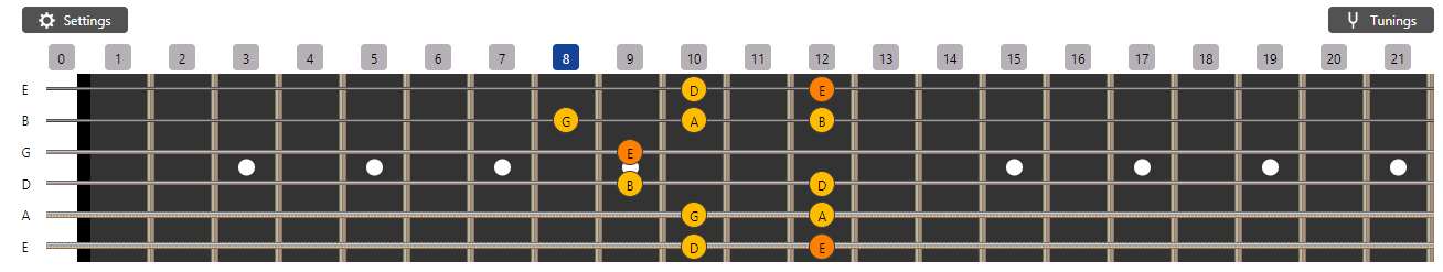 E Minor Pentatonic Scale - Eighth Fret Form Diagram
