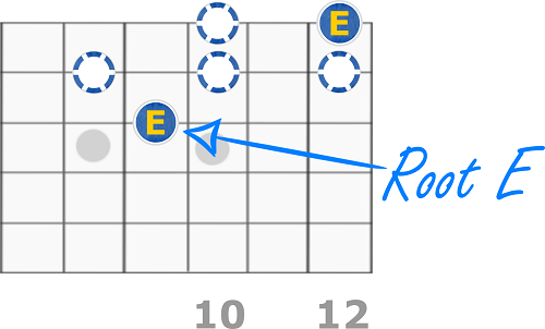 E Minor Pentatonic Scale - Eighth Fret Form