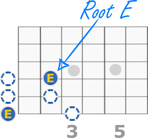 E Minor Pentatonic Scale - Open Form
