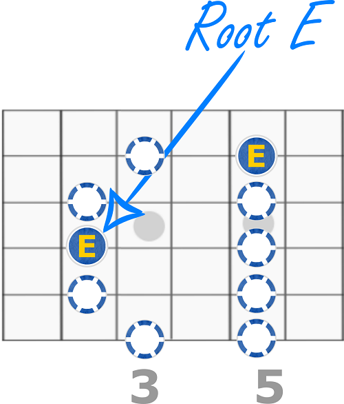 E Minor Pentatonic Scale - Third Fret Form