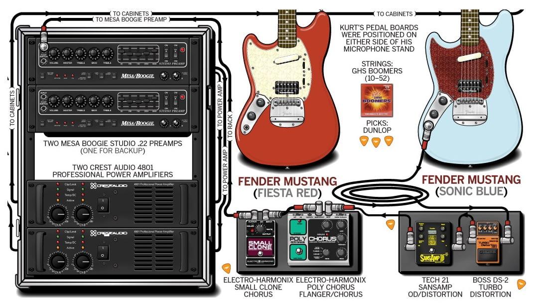 Kurt Cobain's Guitar Geek Rig Diagram (clipped)