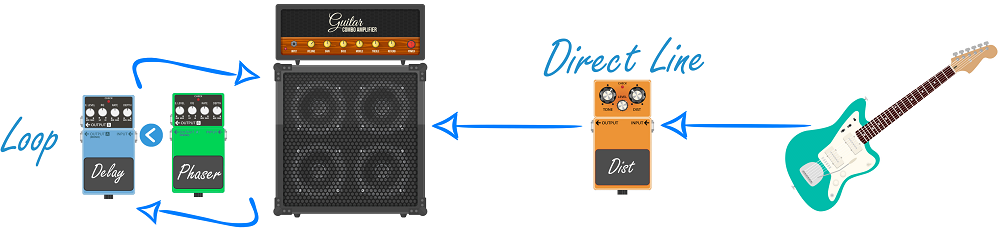 Loop and Direct Line into a Guitar Amp (clipped)