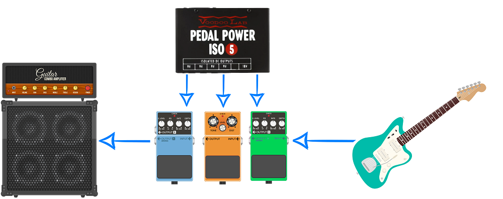 Isolated Power from a Voodoo Lab ISO 5 with Multiple Pedals