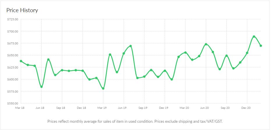 Reverb Pricing History for Taylor GS Mini-e KOA