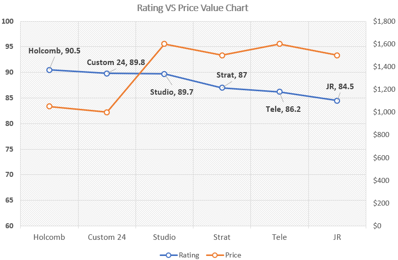 Guitar Price VS Rating Value Chart (790)