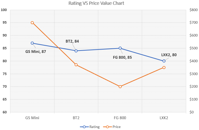 Ratings VS Price Value Chart for Cheap Acoustic Guitars