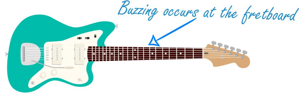 Fretboard Buzzing Graphic