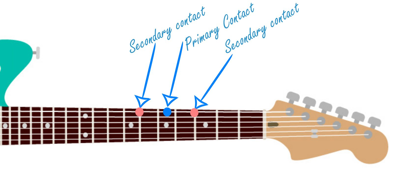 Secondary Contact Graphic